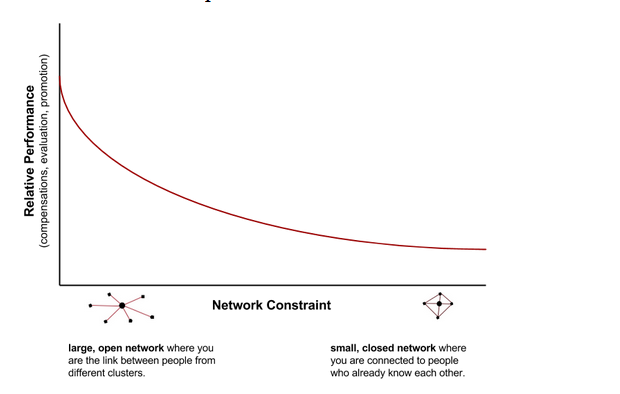 Brokerage network theory